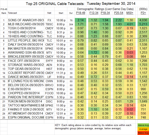 Top 25 Cable TUE Sep 30 2014