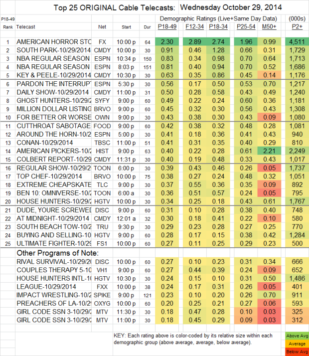 Top 25 Cable WED Oct 29 2014