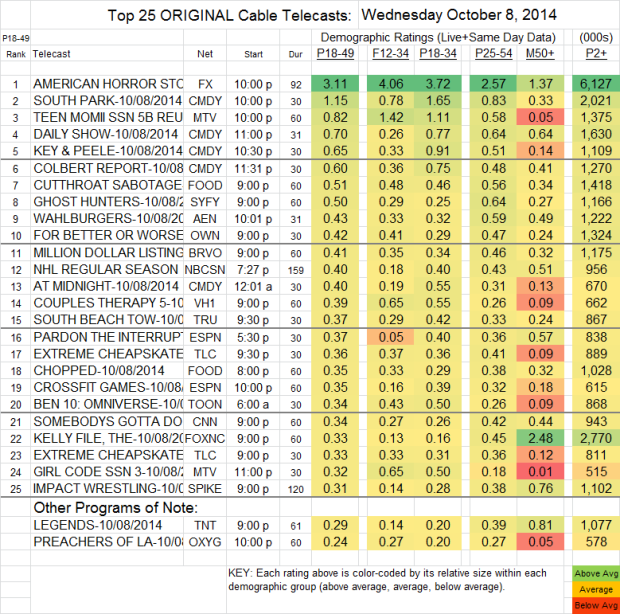 Top 25 Cable WED Oct 8 2014