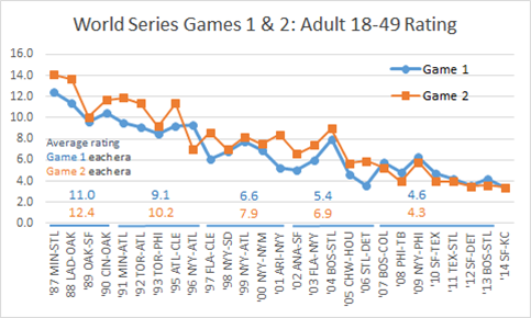 WS Game  1 and 2 Track 18-49 v3