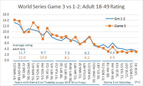 WS Game  3 vs 1-2 Track 18-49