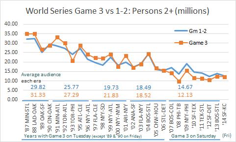 WS Game  3 vs 1-2 Track 2+