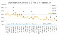 World Series Track 2+ G5 G6 G7 G1-4 2014 thru EST G7