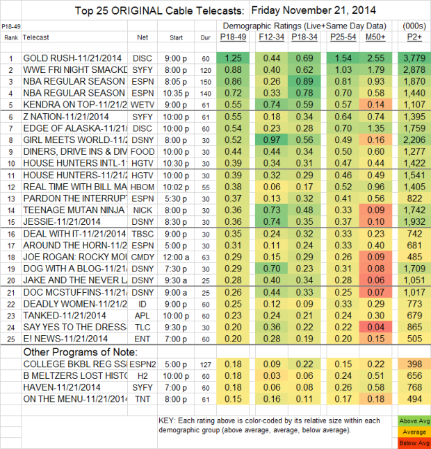 Top 25 Cable FRI Nov 21 2014