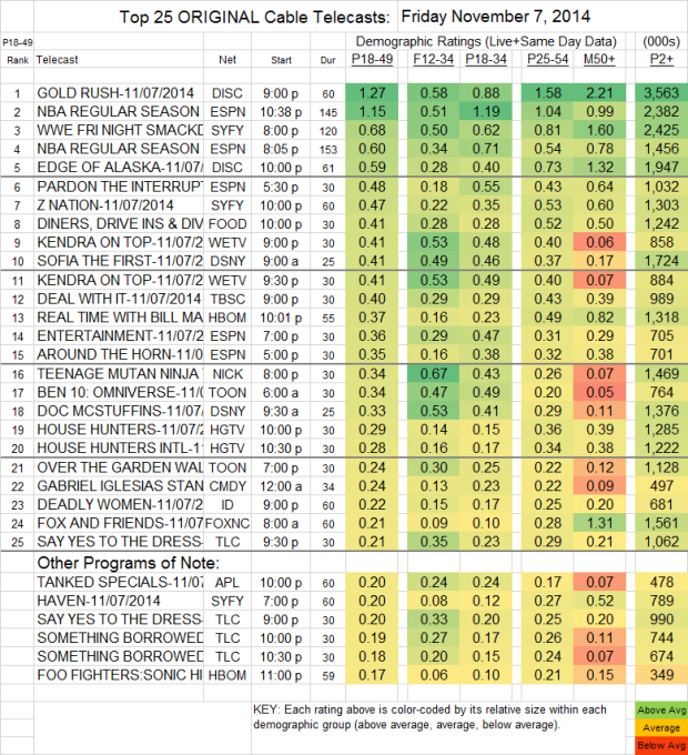 Top 25 Cable FRI Nov 7 2014