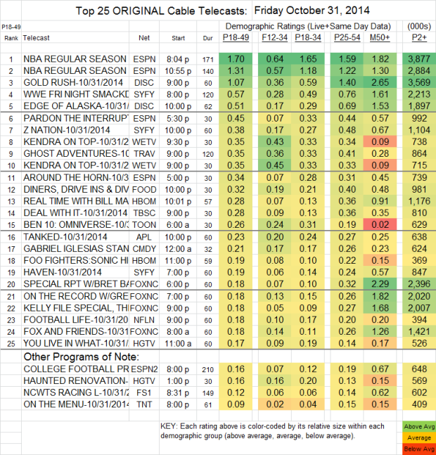 Top 25 Cable FRI Oct 31 2014