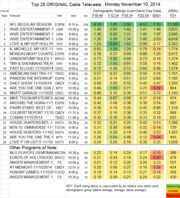 Top 25 Cable MON Nov 10 2014