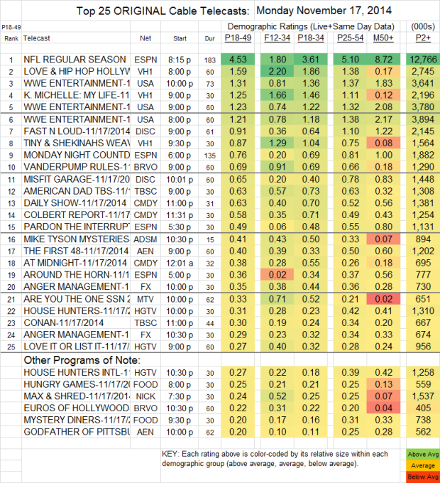 Top 25 Cable MON Nov 17 2014