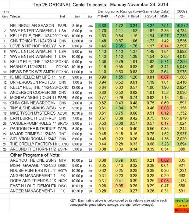 Top 25 Cable MON Nov 24 2014