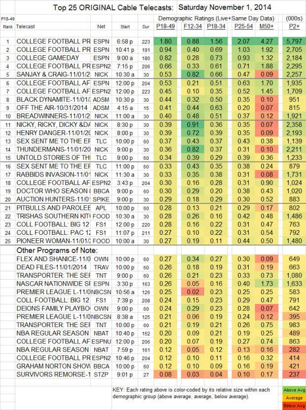 Top 25 Cable SAT Nov 1 2014