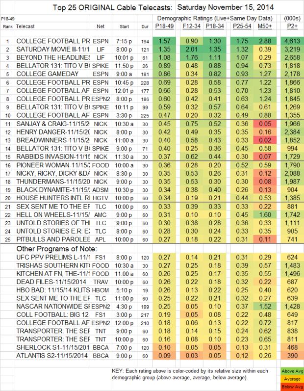 Top 25 Cable SAT Nov 15 2014