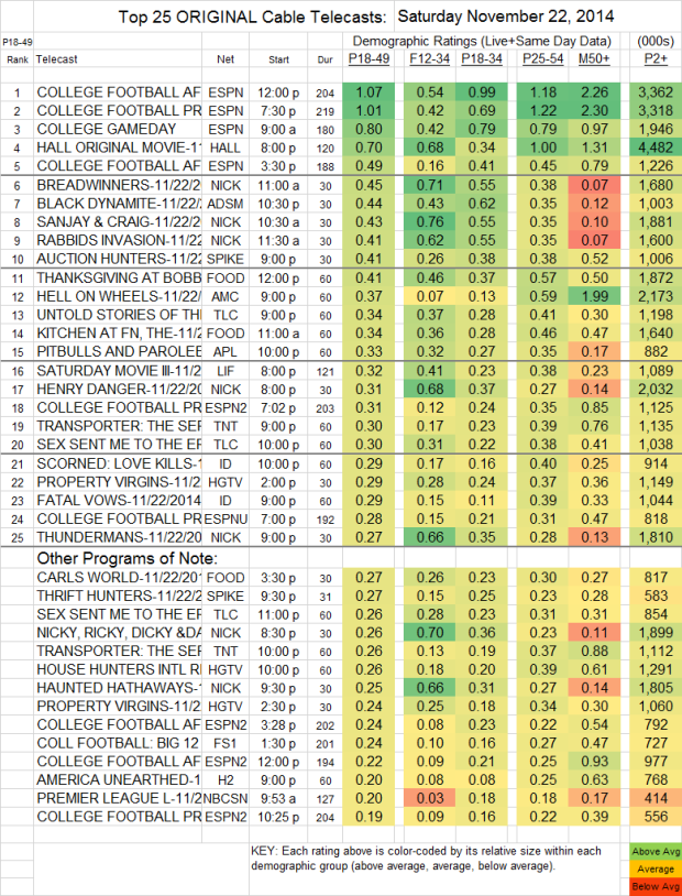 Top 25 Cable SAT Nov 22 2014