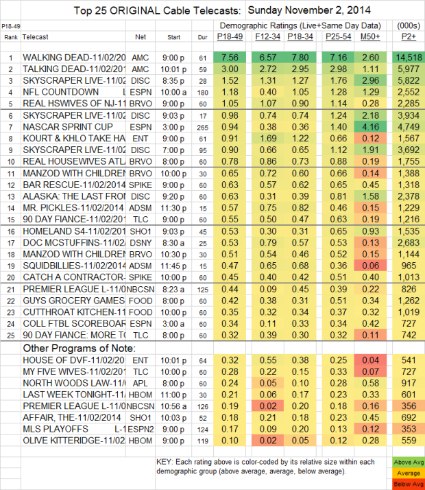 Top 25 Cable SUN Nov 2 2014