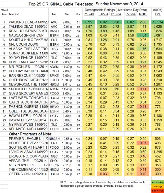 Top 25 Cable SUN Nov 9 2014