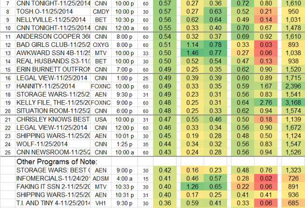 Top 25 Cable TUE Nov 25 2014