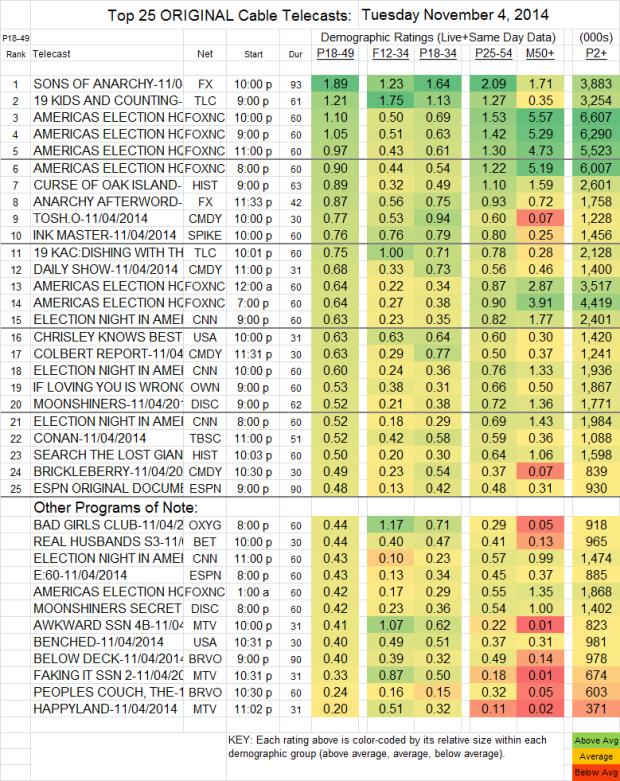 Top 25 Cable TUE Nov 4 2014