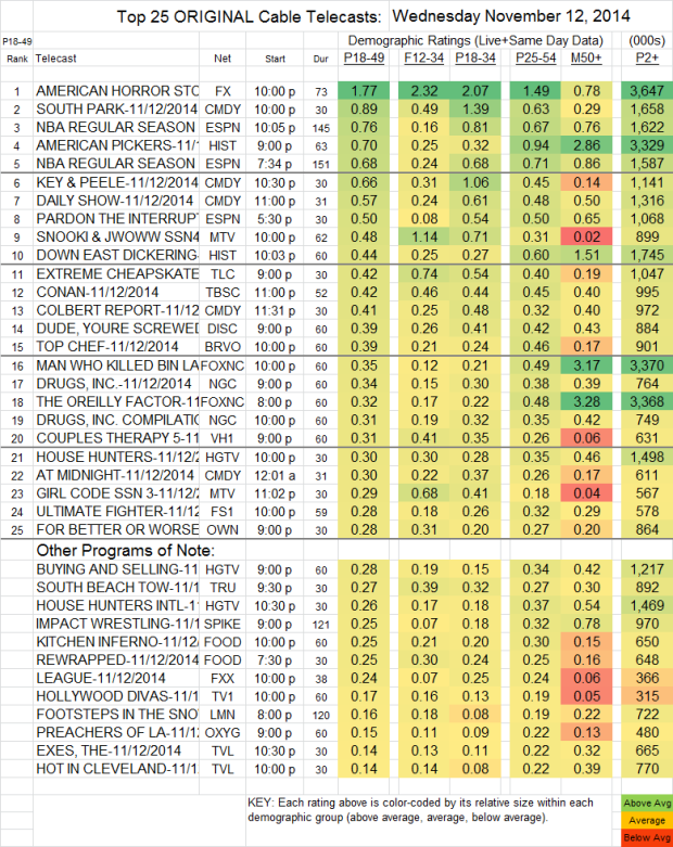 Top 25 Cable WED Nov 12 2014