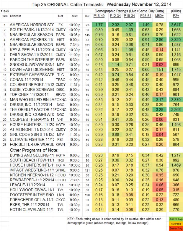 Top 25 Cable WED Nov 12 2014