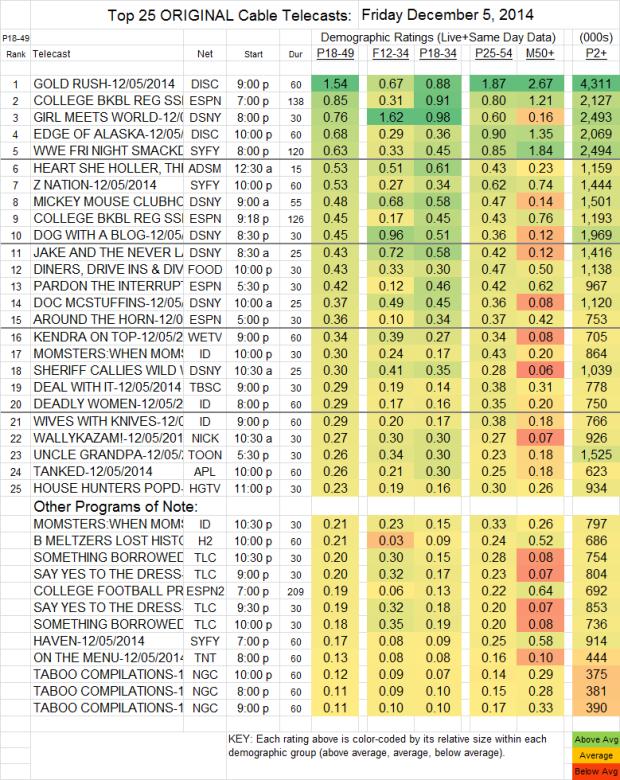 Top 25 Cable FRI Dec 05 2014