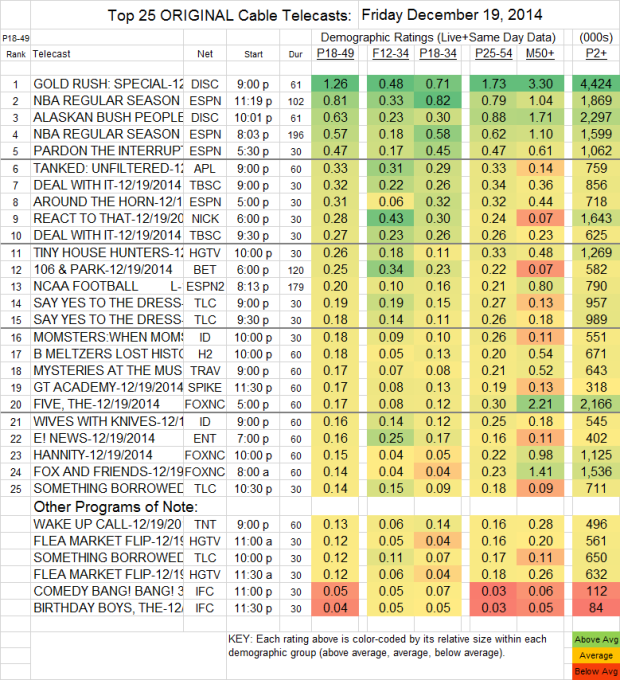 Top 25 Cable FRI Dec 19 2014