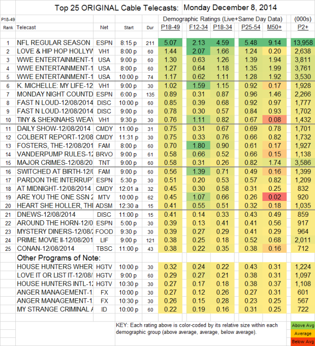 Top 25 Cable MON Dec 08 2014