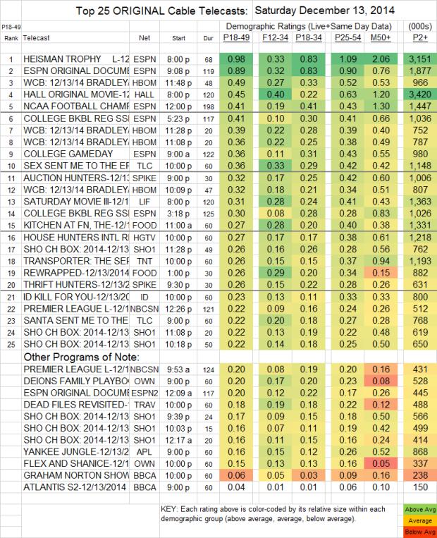 Top 25 Cable SAT 13 Dec 2014 V2