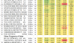 Top 25 Cable SAT 27 Dec 2014