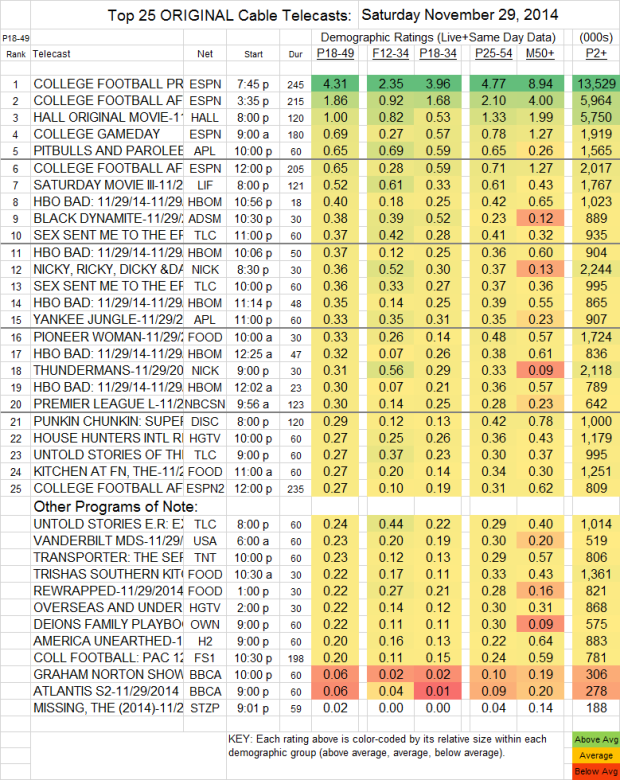 Top 25 Cable SAT Nov 29 2014