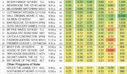 Top 25 Cable SUN 14 Dec 2014