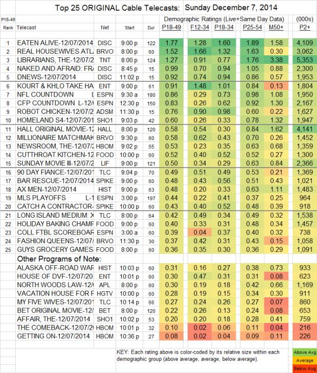 Top 25 Cable SUN Dec 07 2014