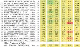 Top 25 Cable THU 11 Dec 2014