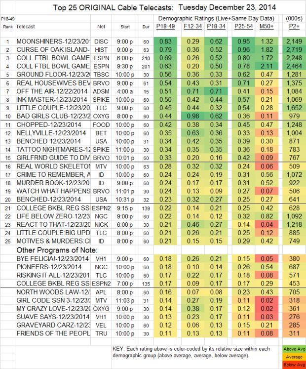 Top 25 Cable TUE 23 Dec 2014