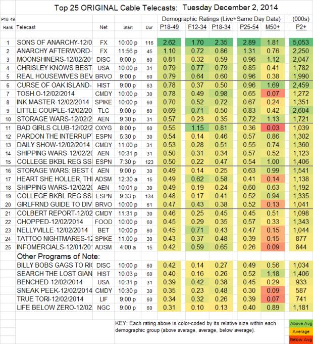 Top 25 Cable TUE Dec 02 2014