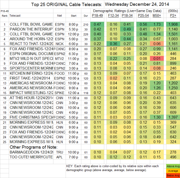 Top 25 Cable WED 24 Dec 2014