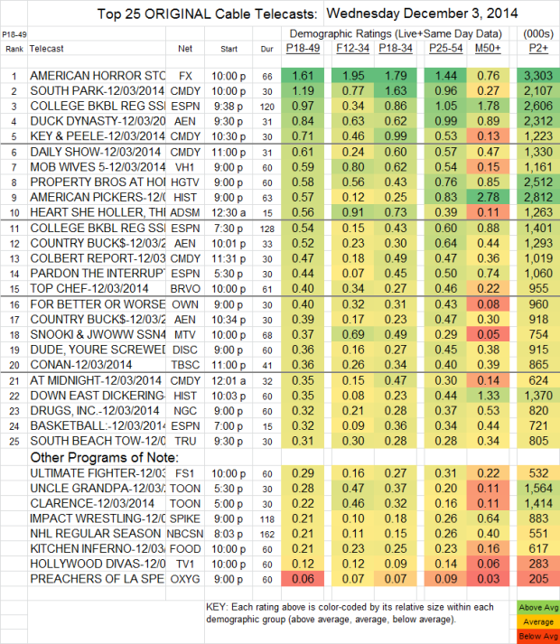 Top 25 Cable WED Dec 03 2014