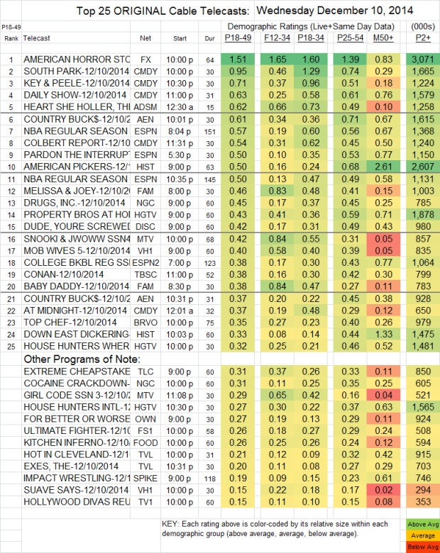 Top 25 Cable WED Dec 10 2014