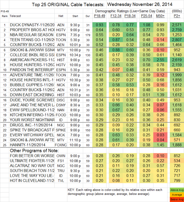 Top 25 Cable WED Nov 26 2014
