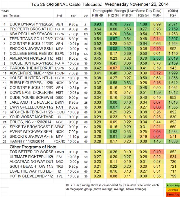 Top 25 Cable WED Nov 26 2014