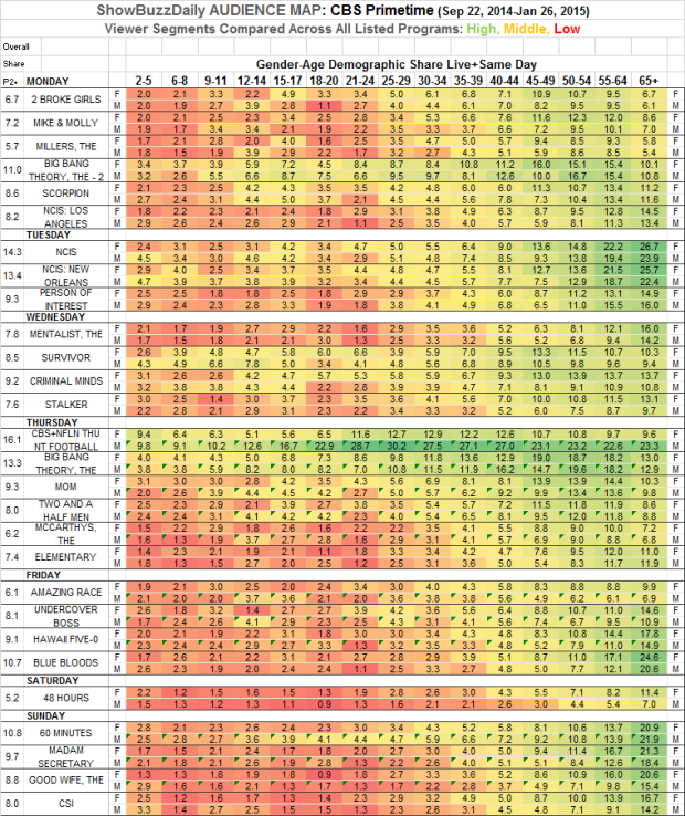 Audience Map CBS Prime Fall 2014 Across