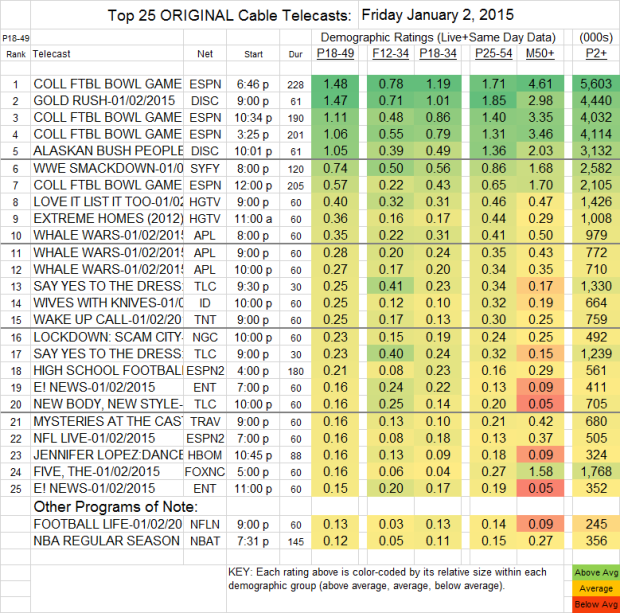 Top 25 Cable FRI 2 Jan 2015