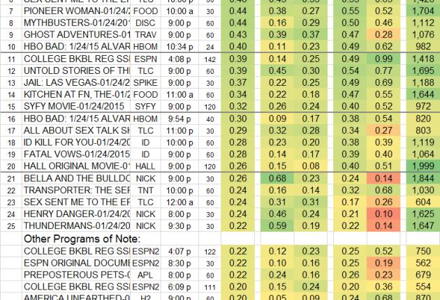 Top 25 Cable SAT 24 Jan 2015