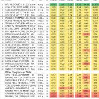 Top 25 Cable SAT 3 Jan 2015