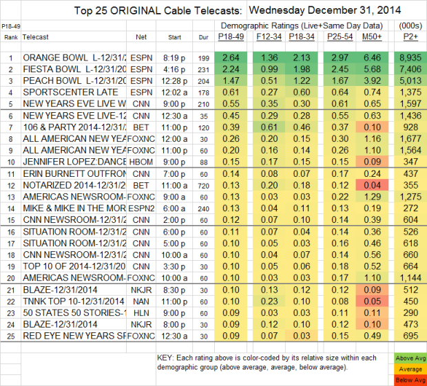 Top 25 Cable WED 31 Dec 2014