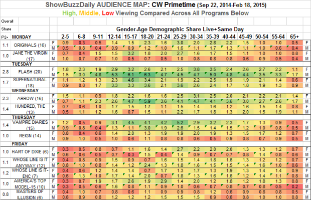 http://www.showbuzzdaily.com/wp-content/uploads/2015/02/Audience-Map-CW-Prime-Fall-2014-Across-e1424410708408.png