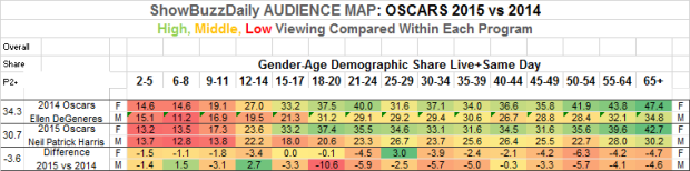 Audience Map OSCARS 2015 vs 2014 Within