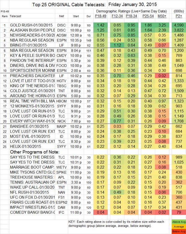 Top 25 Cable FRI 30 Jan 2015