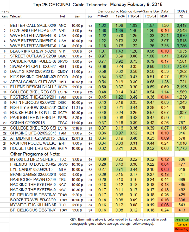 Top 25 Cable MON.9 Feb 2015