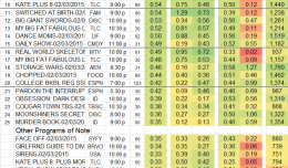 Top 25 Cable TUE-3 Feb 2015
