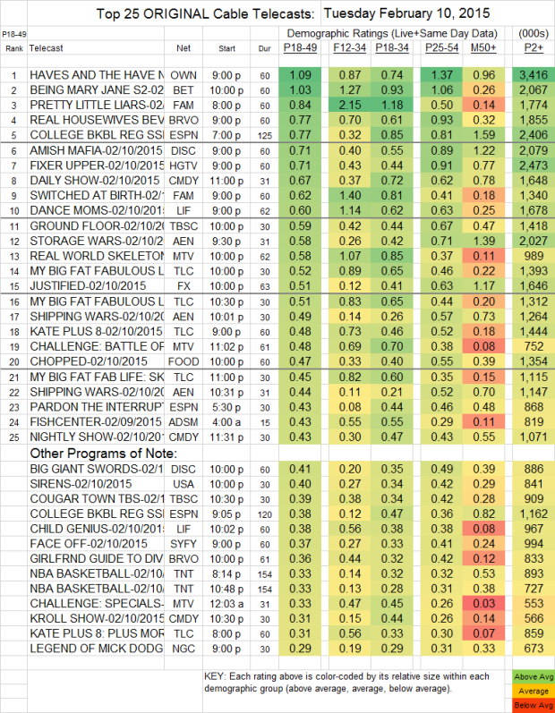 Top 25 Cable TUE.10 Feb 2015
