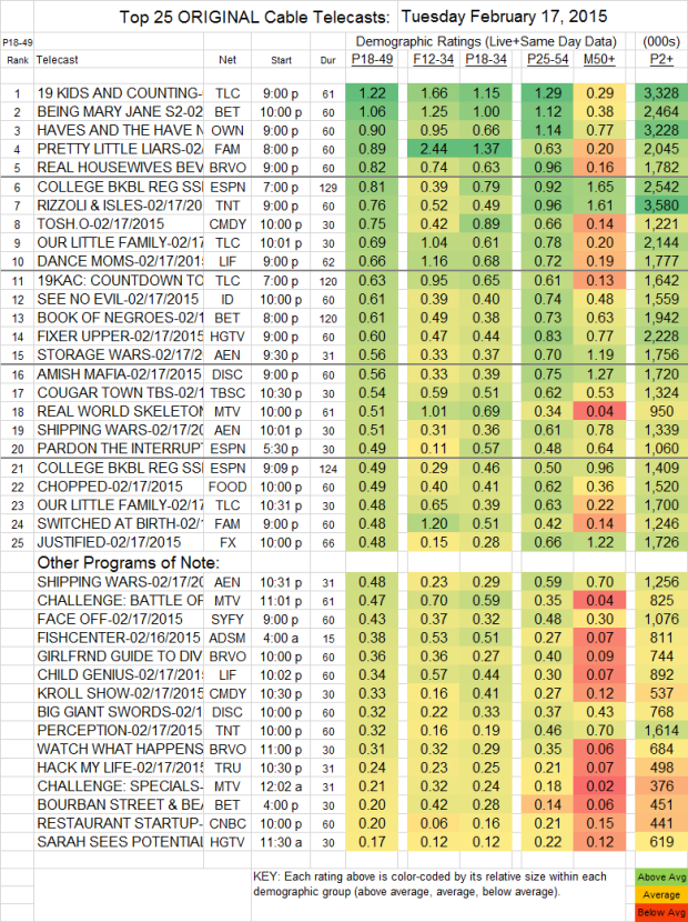 Top 25 Cable TUE.17 Feb 2015